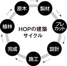 HOPシステム